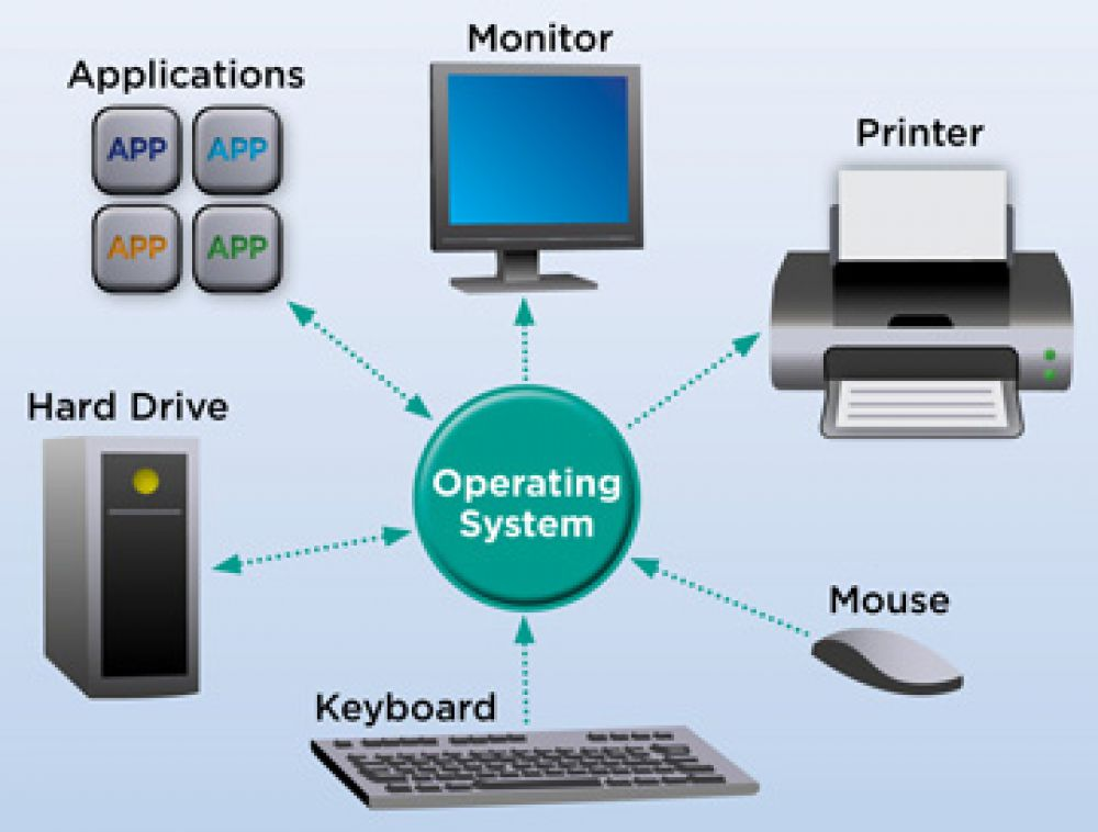 identifying and managing forms of computer Computer, short form and long form computer commonly operated machine particularly used in technical and educational research this is used to identify particular browsers or devices when the access the service, and is used for security reasons.